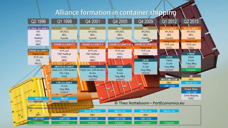 Alliances in container shipping: searching for the best dance partners