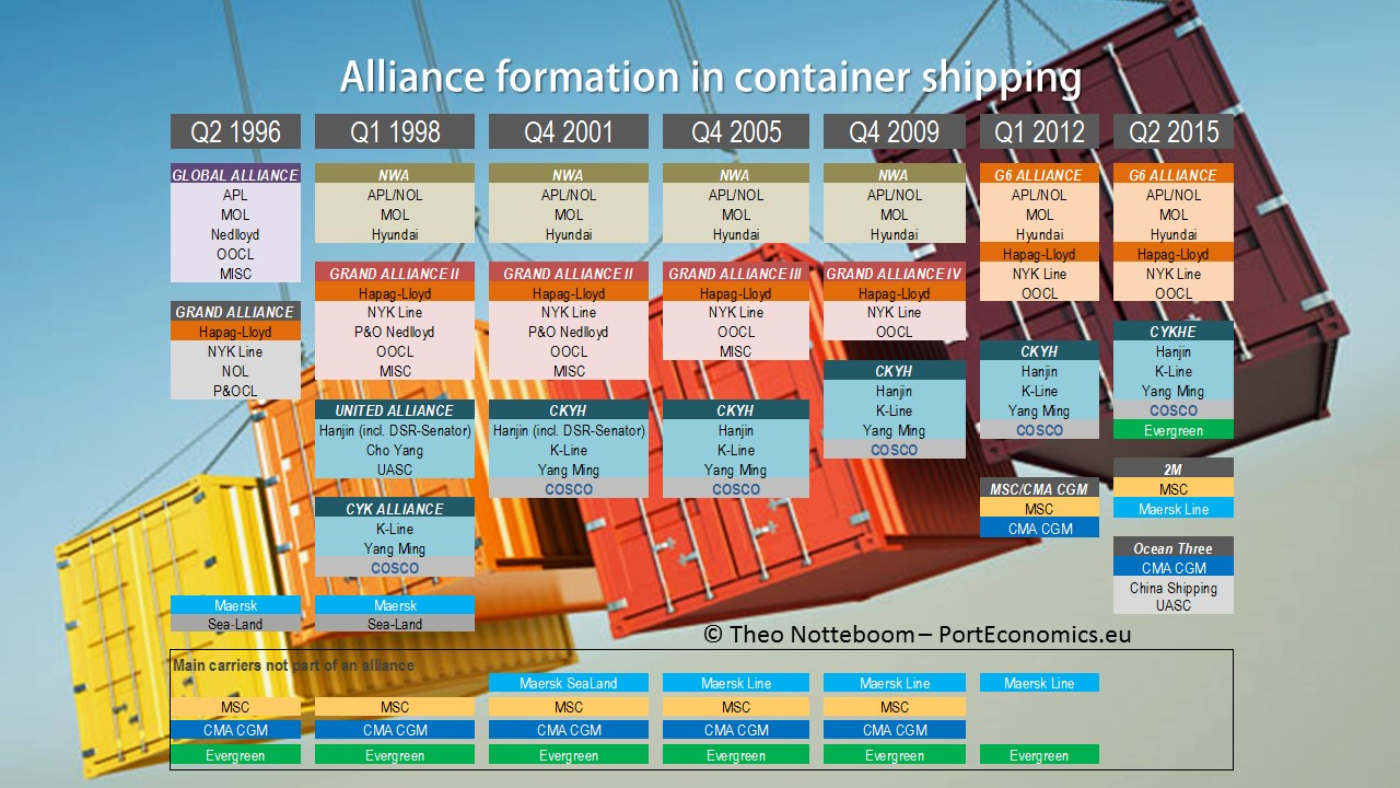 alliance formation Strategic alliance - free download as powerpoint presentation (ppt), pdf file (pdf), text file (txt) or view presentation slides online this is the course matrial.