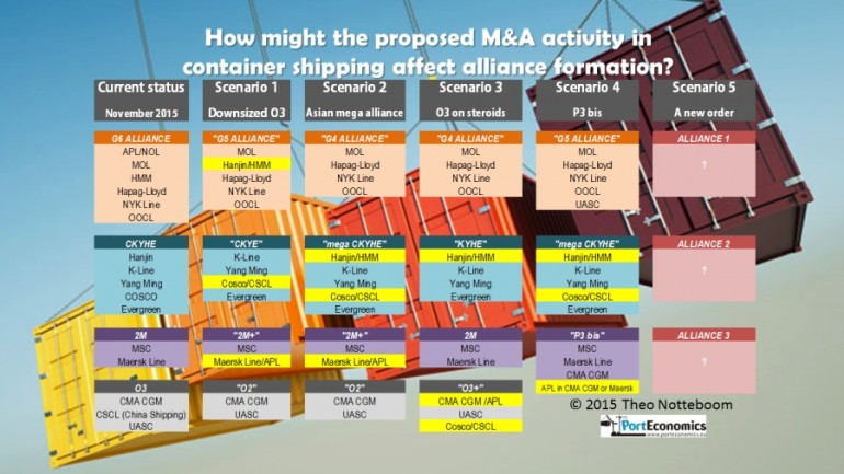 Scenarios on alliance formation in container shipping