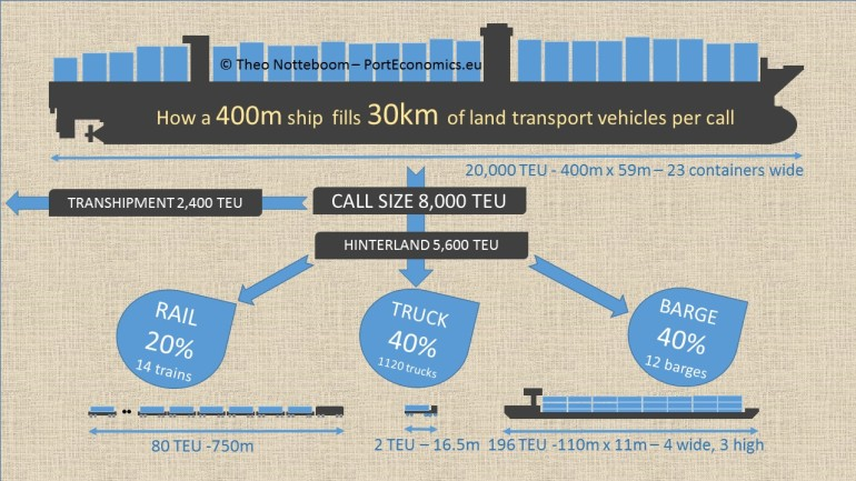 Inland flows generated by a call of a 20.000 TEU vessel