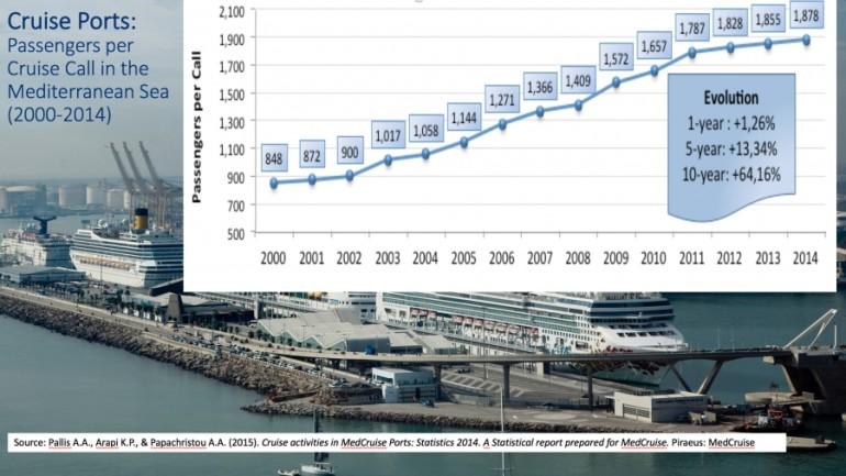 Cruise ports: passengers per cruise call