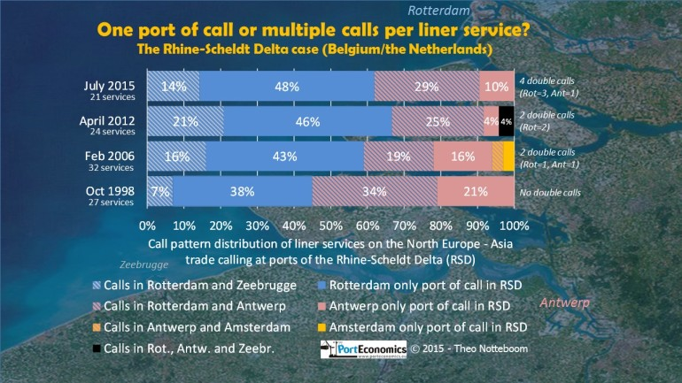 Ports of call combinations on the Europe-Asia trade