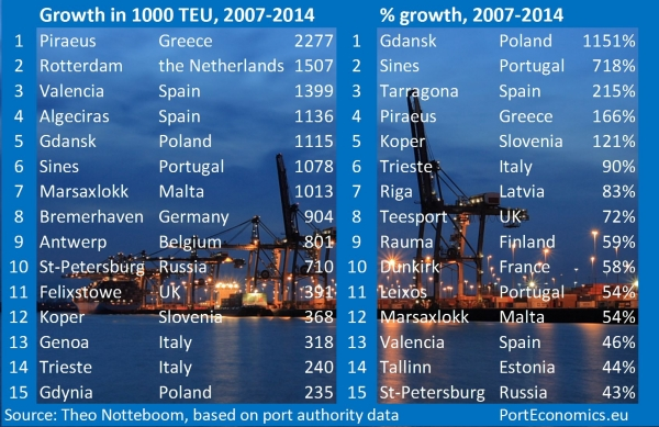 Are container port volumes in Europe above pre-crisis levels?