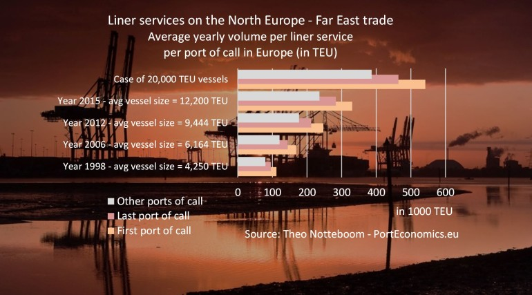 How much container volume can a weekly service bring to your port?