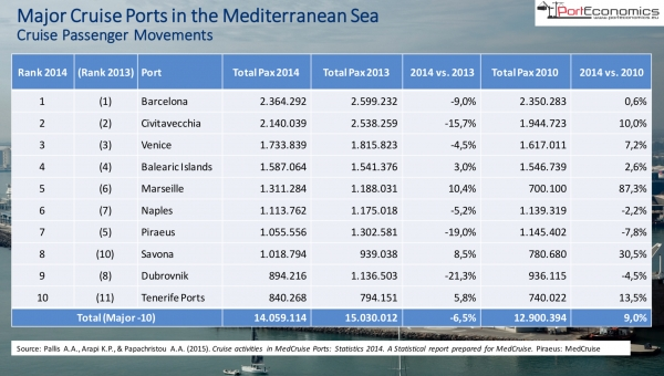 Top-10 cruise ports in the Med