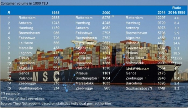 Top-15 container ports in Europe