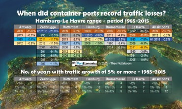 Traffic decline in container ports: the exception or the new normal?