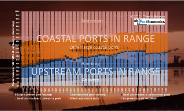 Upstream container ports in northern Europe: alive and kicking