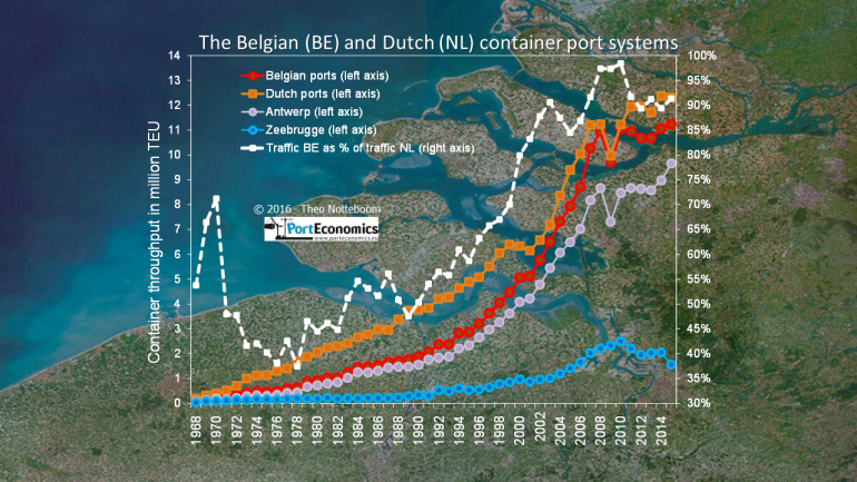 Dutch and Belgian container ports in 2015: mixed results, mixed feelings