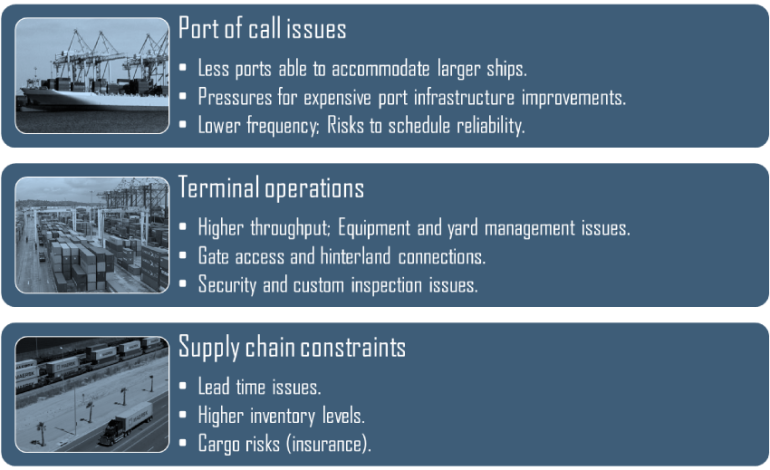 The disadvantages of scale in maritime shipping