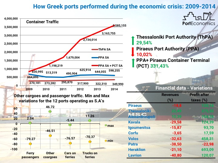PortGraphic: economic crisis and ports – the greek case
