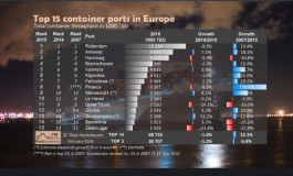 Portgraphic: Top 15 european container ports in 2015