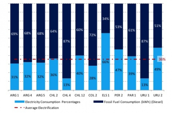 Energy consumption in LAC container terminals