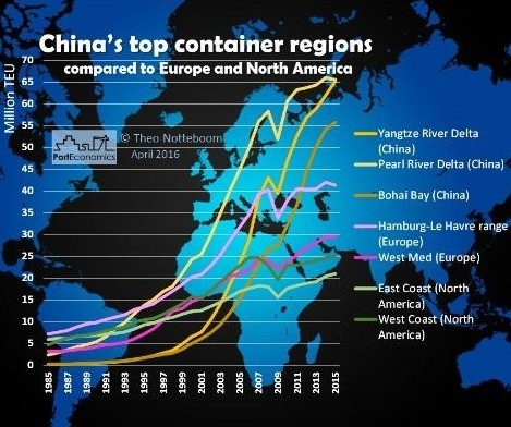 Portgraphic: chinese, EU & north american container port regions: 1985-2015