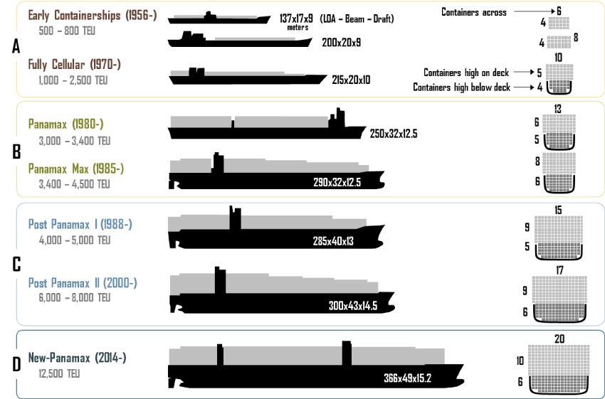 Evolution of containerships