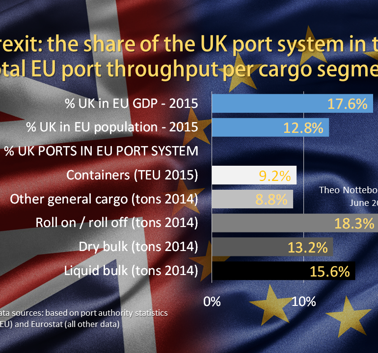 PortGraphic: Brexit and seaports-the UK's share in EU port volumes