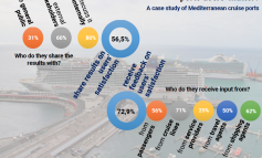PortGraphic: measuring and sharing cruise port users' perspectives in the Med