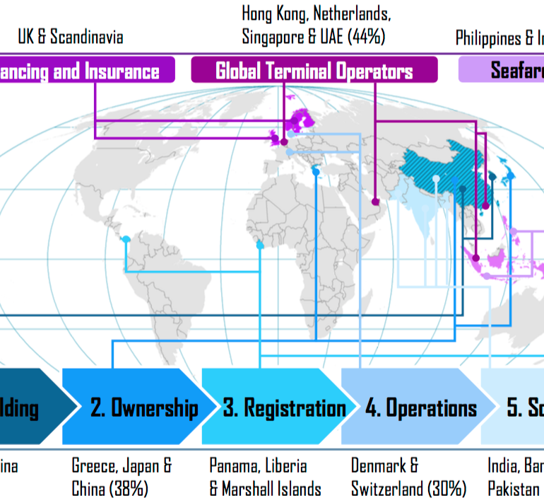 Strategic importance of maritime clusters in the ocean economy