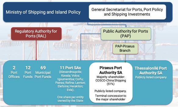 A new dawn for Greek ports