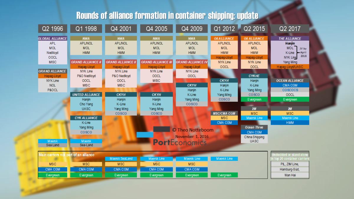 2016-portgraphic-aliances-koreanjapanese-impact-notteboom
