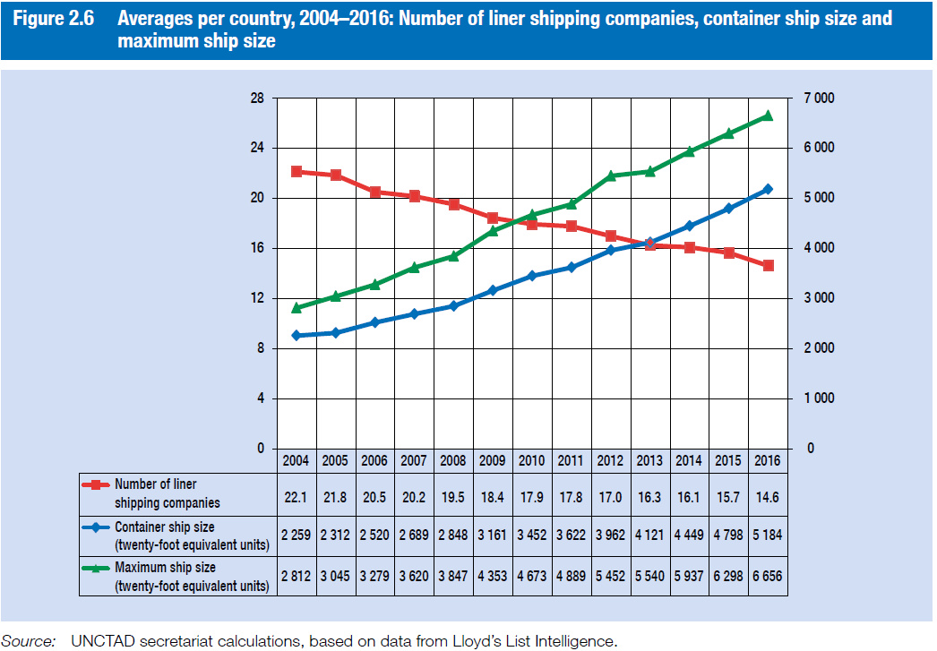 markets-review-of-maritime-transport-2016