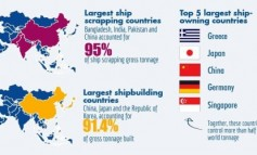 Demand, supply and markets: challenges and opportunities in the shipping business