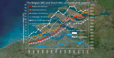 PortGraphic: Mind the gap-Holland vs. Belgium in the container port business in 2016