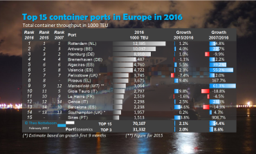 PortGraphic: Top 15 container ports in Europe in 2016 - has TEU growth resumed?