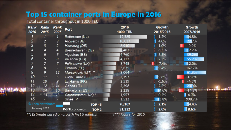 PortGraphic: Top 15 container ports in Europe in 2016 – has TEU growth resumed?