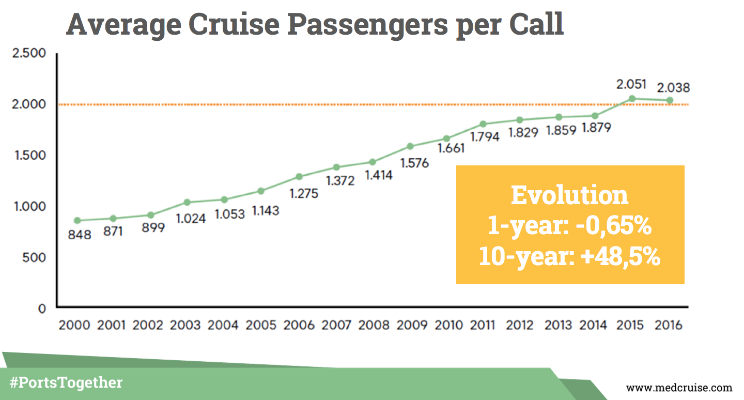 MedCruise-Average cruise per call 2016