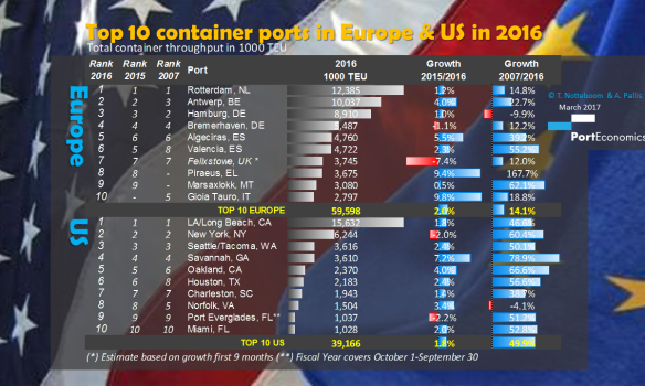 PortGraphic: Comparing trends in top-10 container ports - Europe vs USA