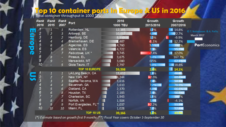 PortGraphic: Comparing trends in top-10 container ports – Europe vs USA