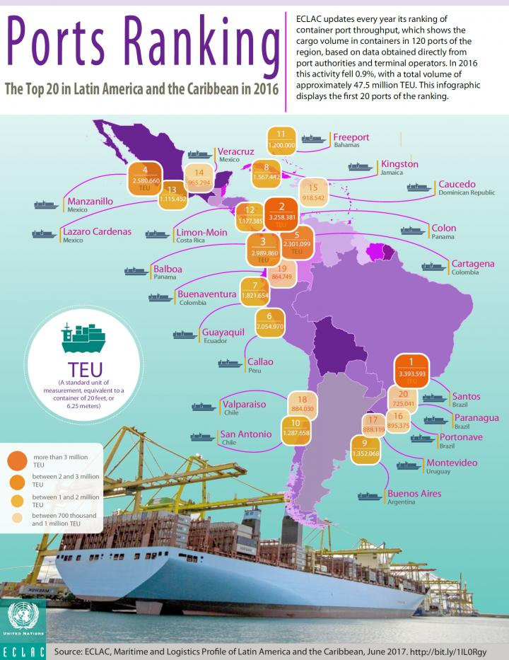 2016 Latin America port ranking