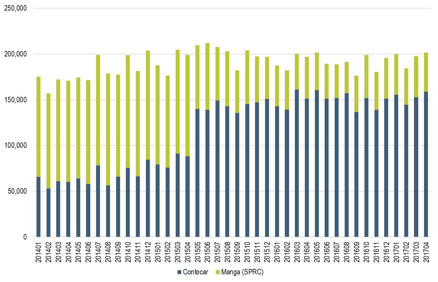 Figure 2-Monthly TEU at the Main Terminals of the Port of Cartagena, 2014-2017