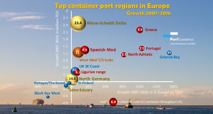 2017-Top EU container port regions (2007-2016)_the rise of South Europe-Notteboom
