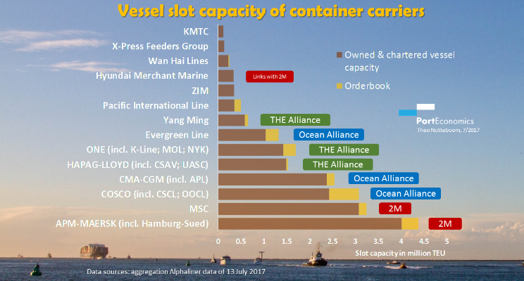 Upscale or die-from 20 to a handful of global container carriers