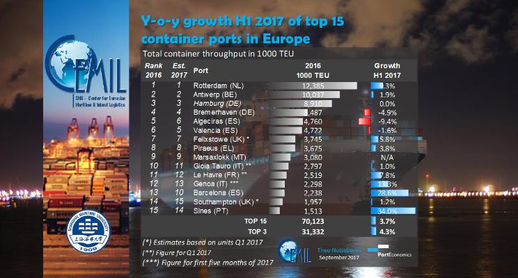 15-top EU ports H12017