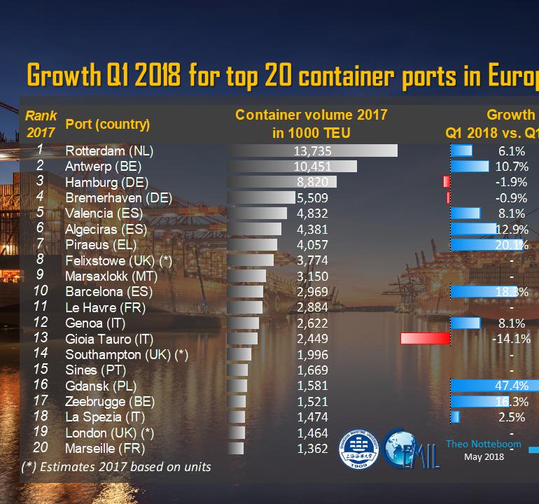 Portgraphic: top-20 EU container ports, q1 2018