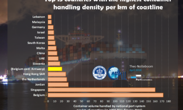 PortGraphic: Top-15 countries with the highest container handling density