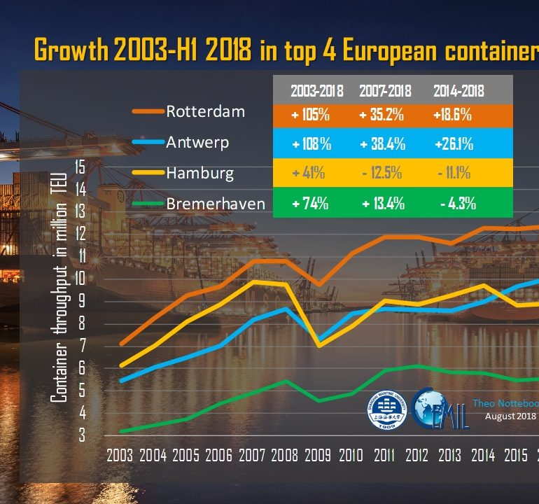 The deepening of the Elbe river: game changer for Hamburg