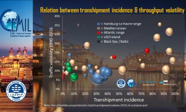 Are container volumes in transhipment hubs more volatile than in gateway ports?