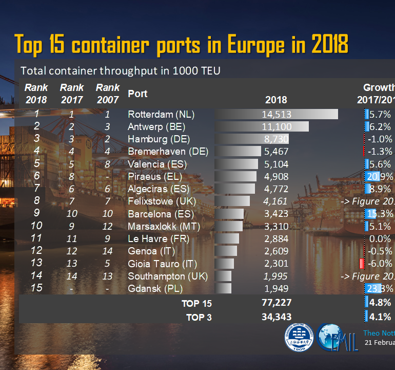 PortGraphic: Top15 container ports in Europe in 2018
