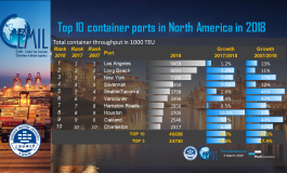PortGraphic: top10 container ports in North America in 2018