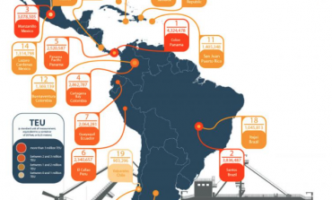 Report on port activity of Latin America and the Caribbean 2018
