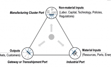 Ports in the new manufacturing landscape