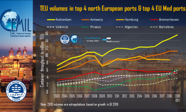 PortGraphic: are the Med ports breaking the hegemony of the top 4 north-European container ports?