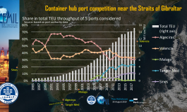 PortGraphic: container hub port competition near the straits of Gibraltar is intensifying