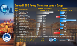Strong growth in H1 2019 for top European container ports