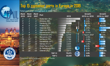 Top 15 container ports in Europe in 2019: TEU volumes and growth rates