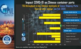 PortGraphic: The impact of COVID-19 to Chinese Cosco Shipping ports
